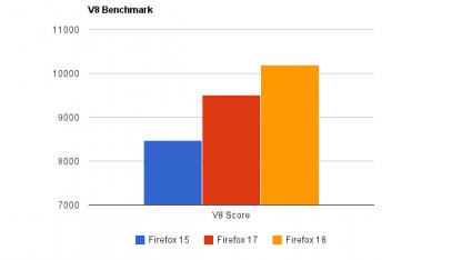 Ionmonkey macht Firefox schneller.