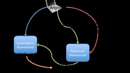 Ein Fehler in der Nameserver-Software Bind kann zum Absturz eines DNS-Servers führen.