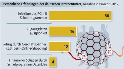 """Lagebild """"Cybercrime 2011"""": Angriffe auf Smartphones zielen auf das Onlinebanking"""