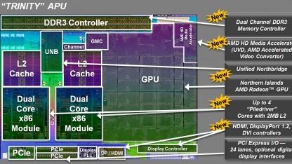 Trinity-APUs von AMD