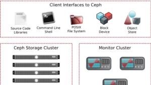 Inktank, Entwickler des verteilten Dateisystems Ceph, erhält 1 Million US-Dollar von Mark Shuttleworth.
