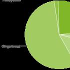 Android-Verbreitung: Jelly Bean weiterhin bei unter 2 Prozent