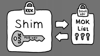 Eigene Schlüssel können zu Shim hinzugefügt werden.
