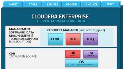 Echtzeitlösung auf Basis von Hadoop