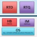 Impala: Echtzeitabfragen mit Hadoop