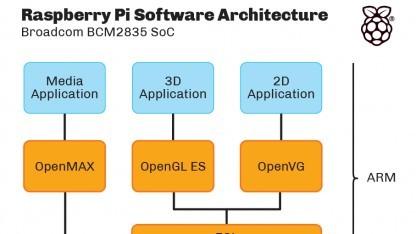 Den Grafiktreiber für das Raspberry Pi hat Broadcom unter die BSD-Lizenz gestellt.