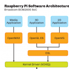 Raspberry Pi: Grafiktreiber wird Open Source