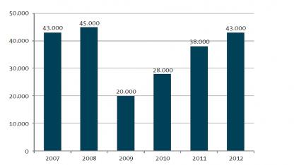 Mangel an Softwareentwicklern: 43.000 offene IT-Stellen in Deutschland
