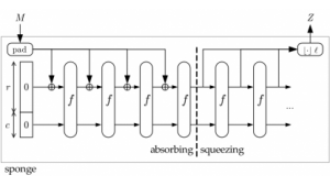 Keccak: Hash-Algorithmus für SHA-3 festgelegt
