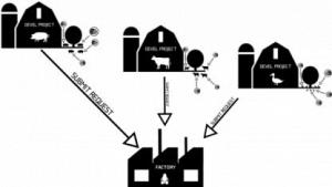 Das Entwicklungsschema von Opensuse-Factory