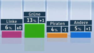 Wahltrend: Piraten würden derzeit nicht in den Bundestag kommen