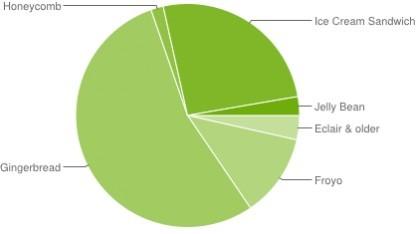 Jelly Bean kommt auf 2,7 Prozent.