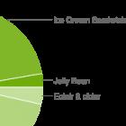 Android-Verbreitung: Ice Cream Sandwich erreicht erstmals 25 Prozent