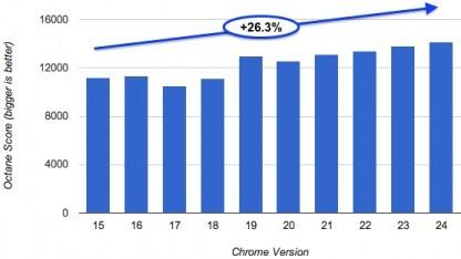 26 Prozent schneller im Laufe eines Jahres
