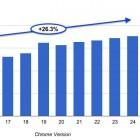 Google-Browser: Chrome-24-Beta ist schneller und bringt neue Webtechnik