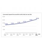 """Google: """"Immer mehr Regierungsabfragen zu Nutzerdaten"""""""
