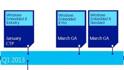 Microsoft veröffentlicht Pläne für die Embedded-Serie.