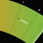 Guide to Greener Electronics: Neueinsteiger Wipro belegt Spitzenplatz bei Greenpeace