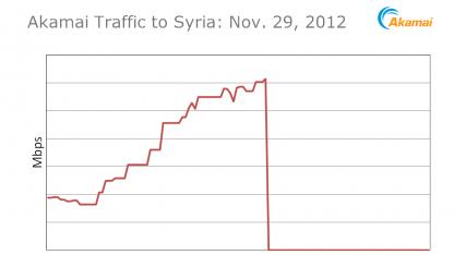 Akamai liefert keine Daten mehr nach Syrien.