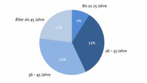ZEW-Studie: Deutsche Startup-Gründer sind im Durchschnitt 38 Jahre alt