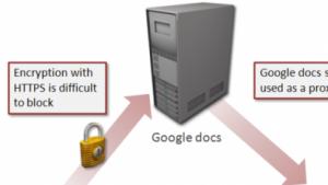 Backdoor.Makadocs: Schadsoftware nutzt Google Docs als Proxy