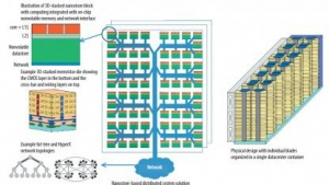 Das Konzept des Nanostores