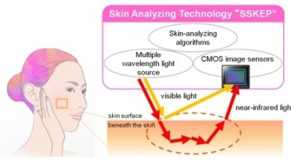 Smart Skin Evaluation Program