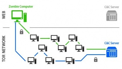 So kommuniziert der C&C durch Tor mit den Clients.