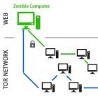 Skynet: Botnetz wird via Tor-Netzwerk per IRC gesteuert