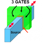 Intel, TSMC und Glofo: Marktstart für sparsame 22-Nanometer-SoCs im Jahr 2013