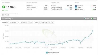 Keyword-Tools zeigen, wie einzelne Suchbegriffe in der Google-Suche ranken.