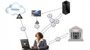 Die Struktur des Angriffs auf PC und Smartphone