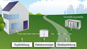 """Telekom: """"Nur mit Vectoring 100 MBit/s für Millionen Haushalte"""""""