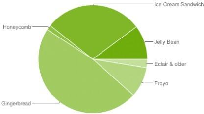 Android 4.x erreicht fast 40 Prozent.