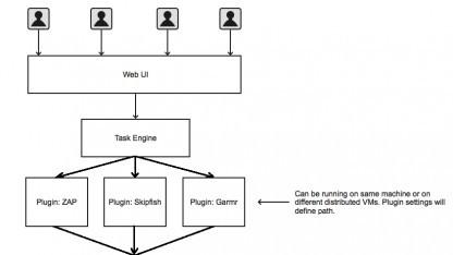 Entwickler sollen Apps selbst auf Sicherheitslücken untersuchen.