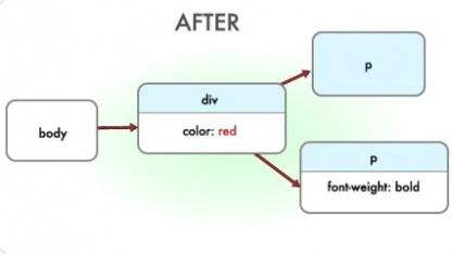 CSS Trashman optimiert CSS-Code.