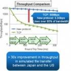Fujitsu: TCP-Alternative macht Datenübertragung 30-mal schneller