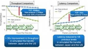 Neues Protokoll ist schneller als TCP.
