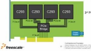 Bis zu vier C293 können auf einer PCIe-Karte arbeiten