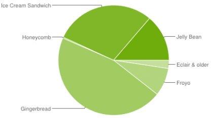 Android 4.x erreicht erstmals über 40 Prozent.