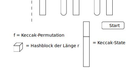 Keccak macht das Hashen von Passwörtern sicher.