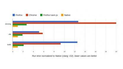 Javascript soll mit asm.js halb so schnell sein wie nativer Code.