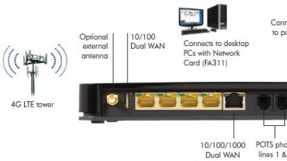 LTE-Router bietet Sprachfunktionen.