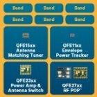 Qualcomm RF360: Ein LTE-Chip für die ganze Welt