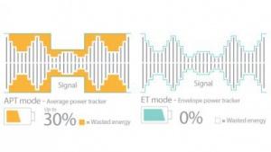 Der neue Power Tracker soll 30 Prozent Energie sparen.