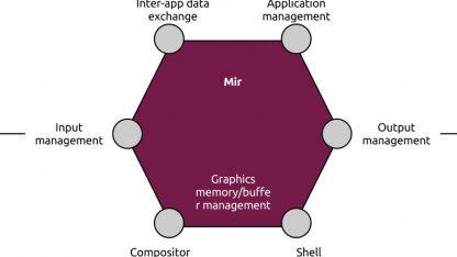 Canonical arbeitet an einem eigenen Displayserver namens Mir.