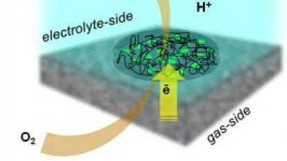 Das Prinzip der neuen Zink-Luft-Batterie
