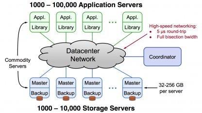 Storage System hält Daten komplett im Arbeitsspeicher.