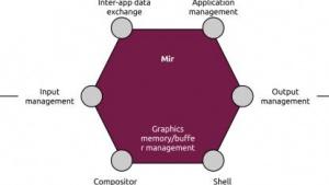Projekt Mir: Canonical entwickelt eigenen Displayserver