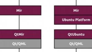 Die Linux-Community ist über Canonicals Mir-Projekt verärgert.